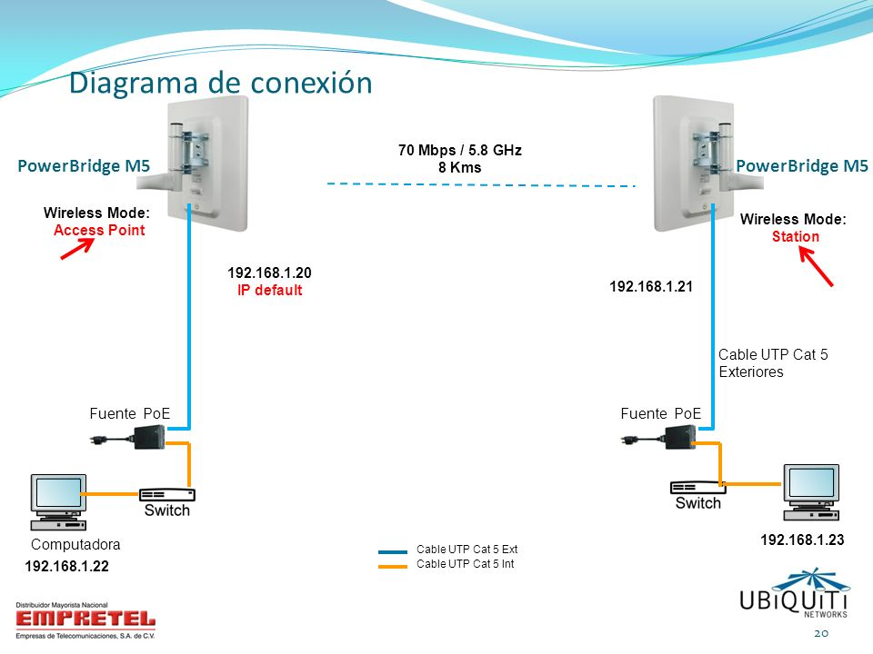 Diagrama de conexión PowerBridge M5 PowerBridge M5 70 Mbps / 5.8 GHz