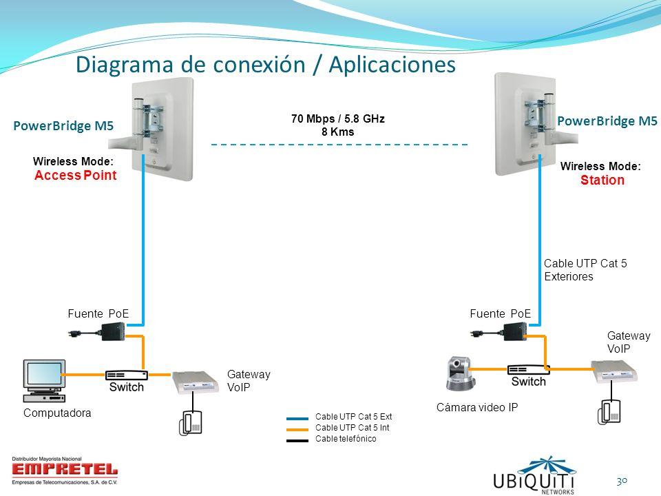 Diagrama de conexión / Aplicaciones