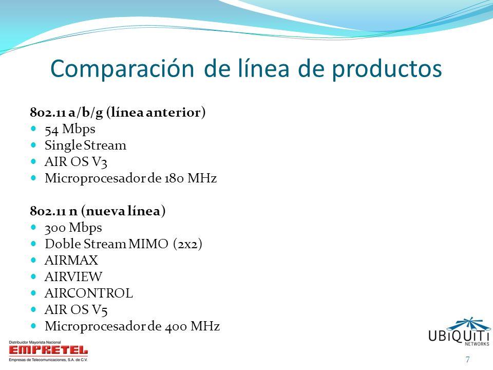 Comparación de línea de productos