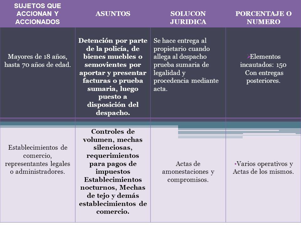 SUJETOS QUE ACCIONAN Y ACCIONADOS