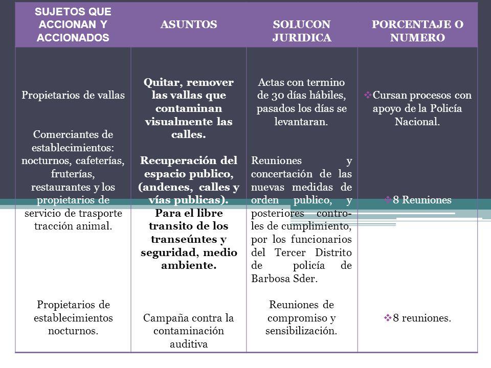 SUJETOS QUE ACCIONAN Y ACCIONADOS ASUNTOS SOLUCON JURIDICA