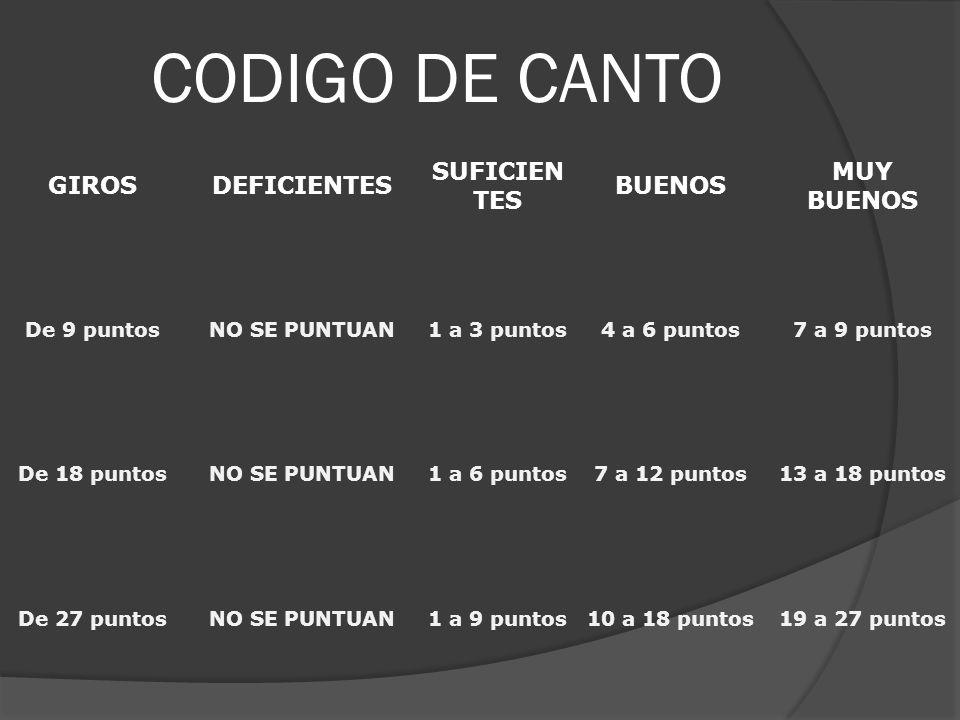 CODIGO DE CANTO GIROS DEFICIENTES SUFICIENTES BUENOS MUY BUENOS