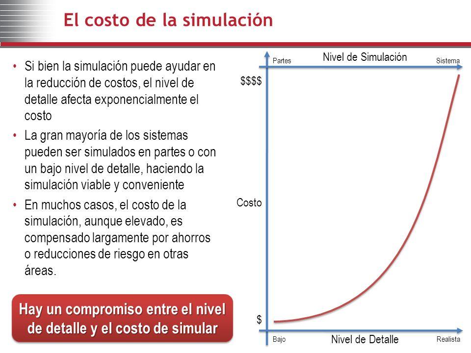 El costo de la simulación