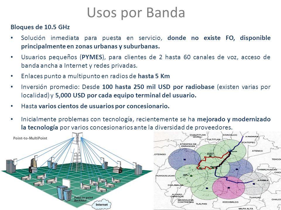 Usos por Banda Bloques de 10.5 GHz