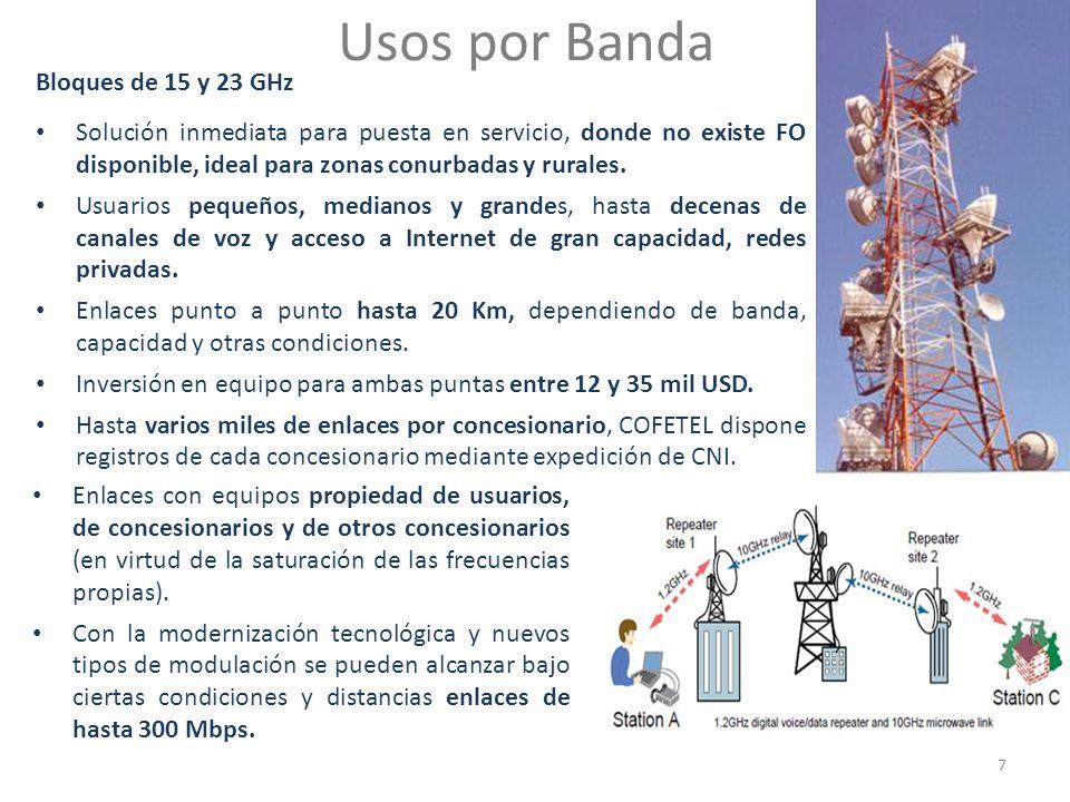 Usos por Banda Bloques de 15 y 23 GHz