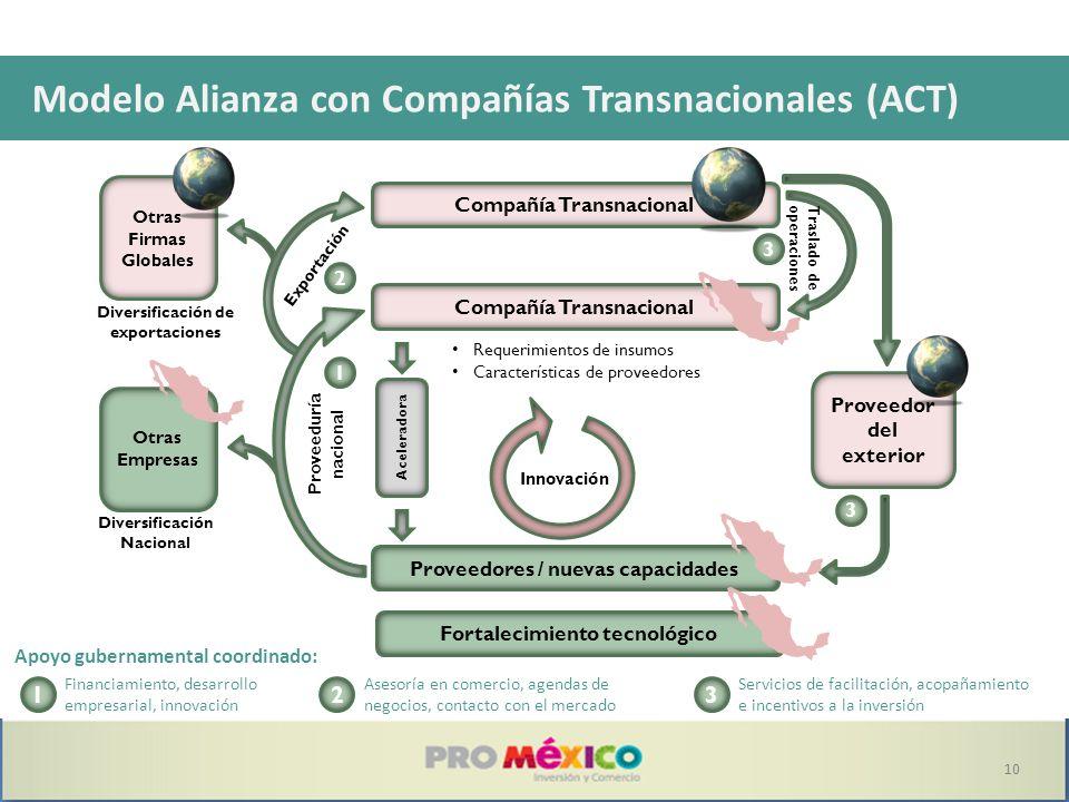 Modelo Alianza con Compañías Transnacionales (ACT)
