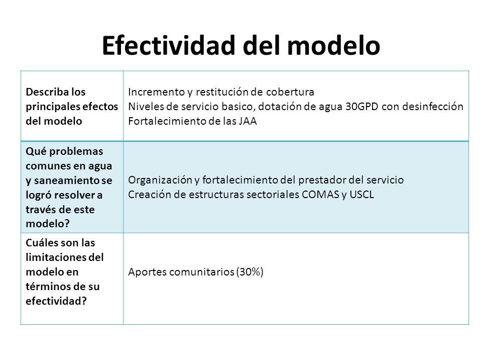 Efectividad del modelo