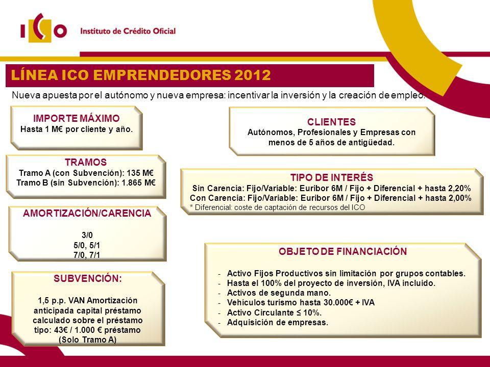 LÍNEA ICO EMPRENDEDORES 2012