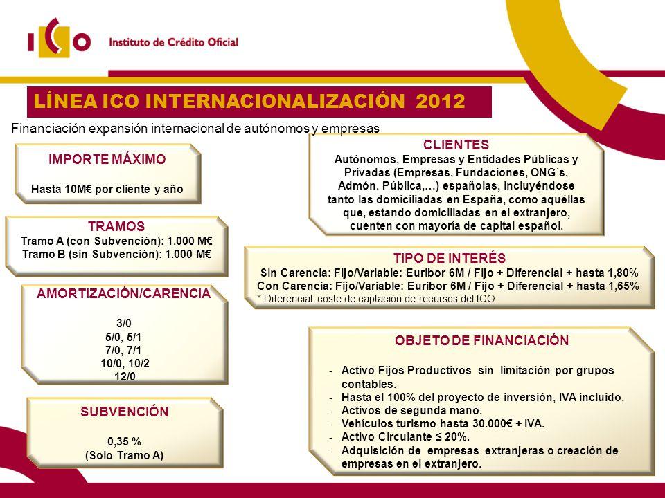 LÍNEA ICO INTERNACIONALIZACIÓN 2012