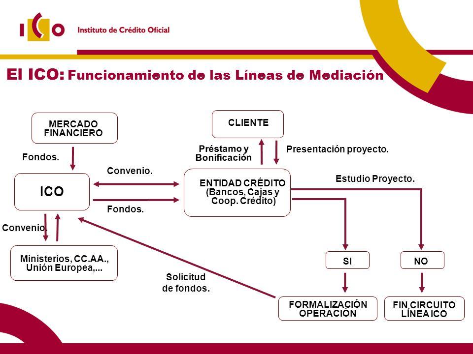 El ICO: Funcionamiento de las Líneas de Mediación