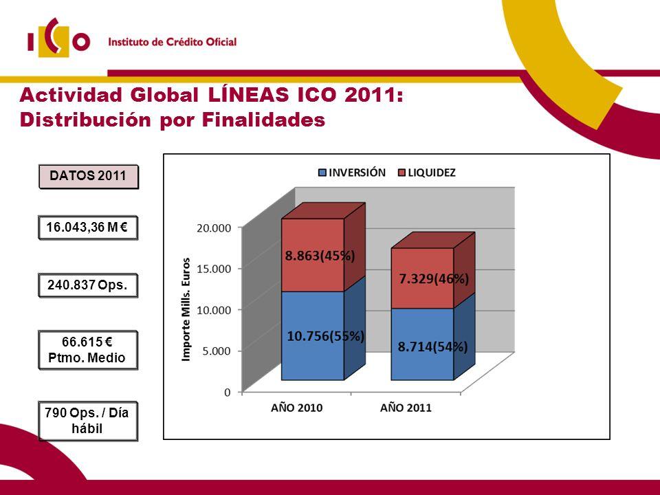 Actividad Global LÍNEAS ICO 2011: Distribución por Finalidades