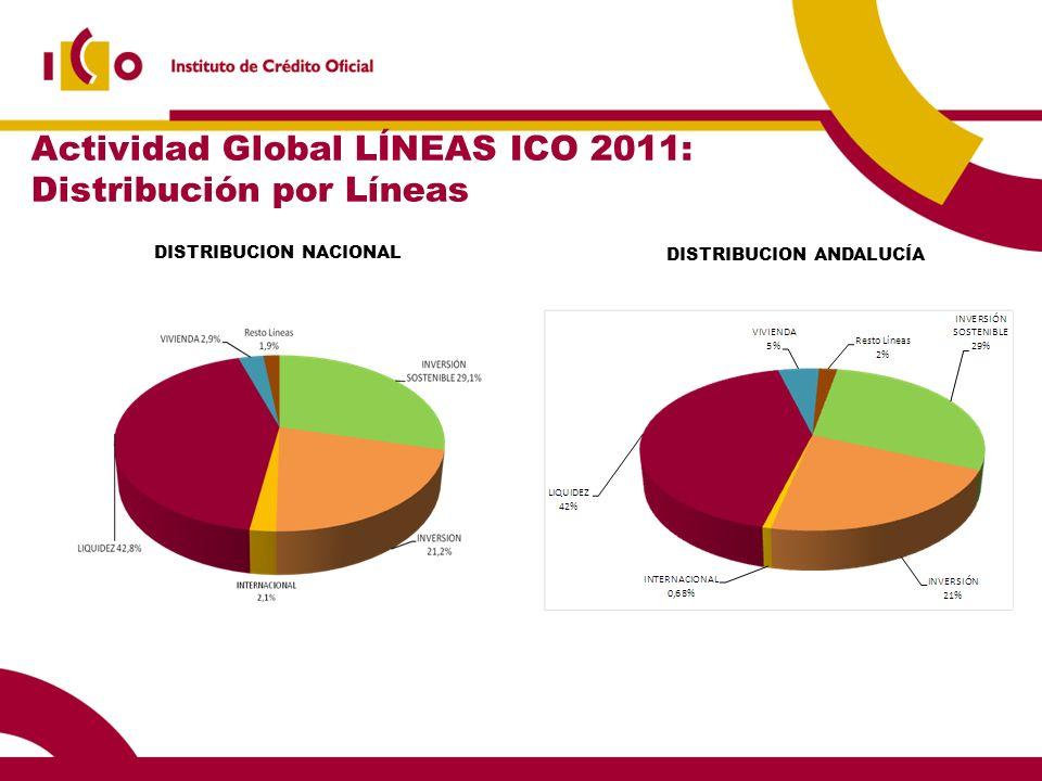 Actividad Global LÍNEAS ICO 2011: Distribución por Líneas