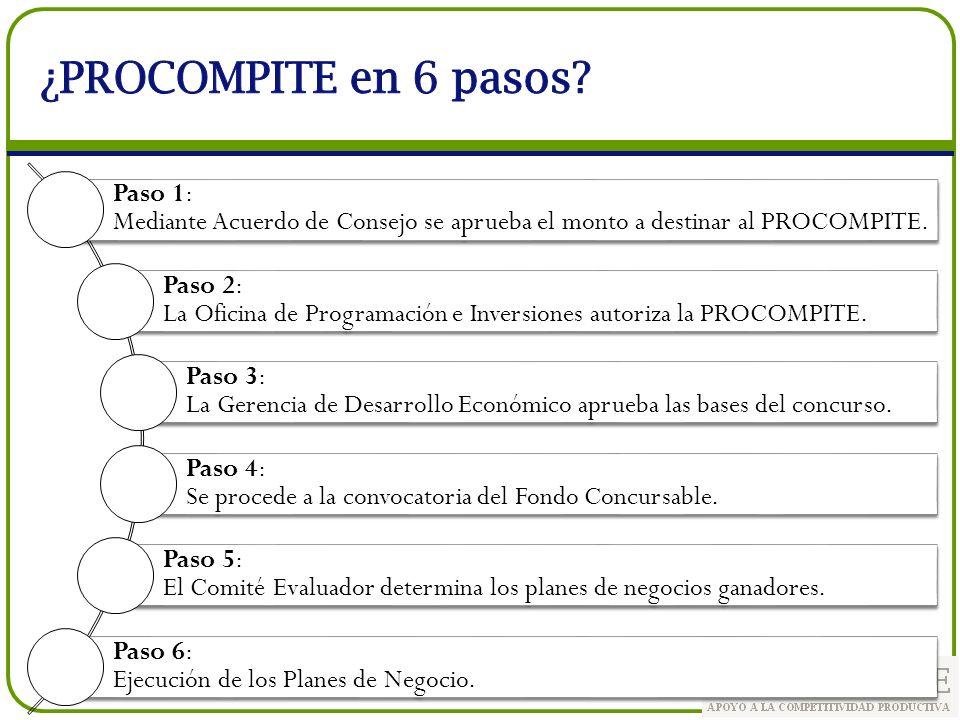 ¿PROCOMPITE en 6 pasos Paso 1: Mediante Acuerdo de Consejo se aprueba el monto a destinar al PROCOMPITE.