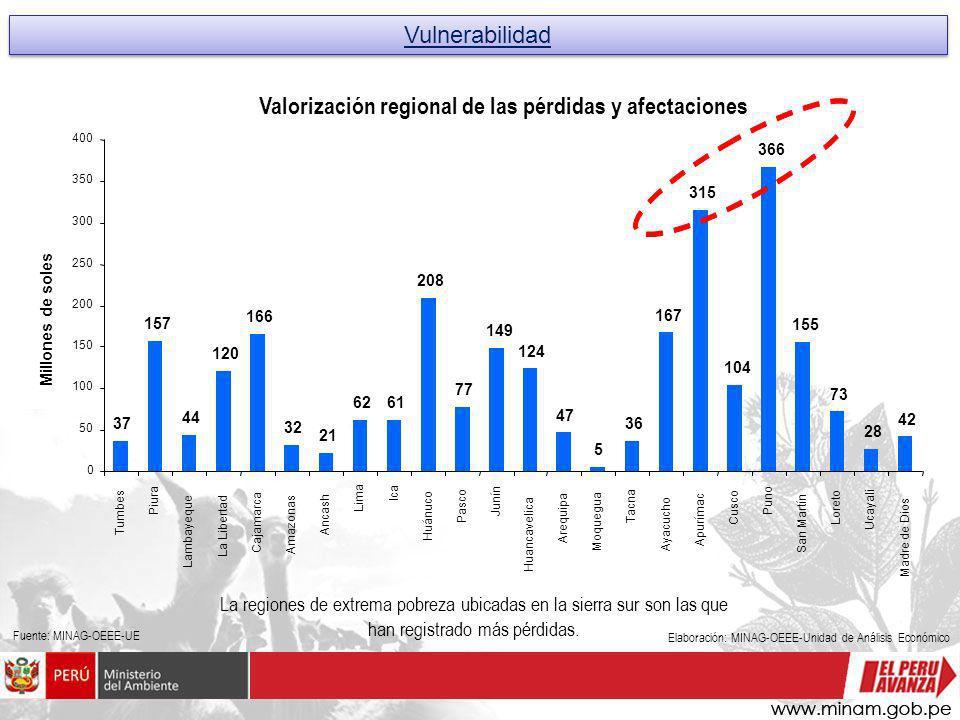 Valorización regional de las pérdidas y afectaciones