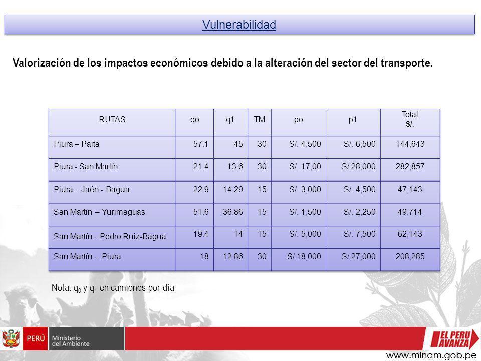 San Martín – Yurimaguas 51.6 36.86 S/. 1,500 S/. 2,250 49,714