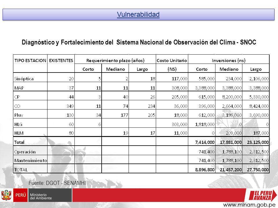 Vulnerabilidad Diagnóstico y Fortalecimiento del Sistema Nacional de Observación del Clima - SNOC.