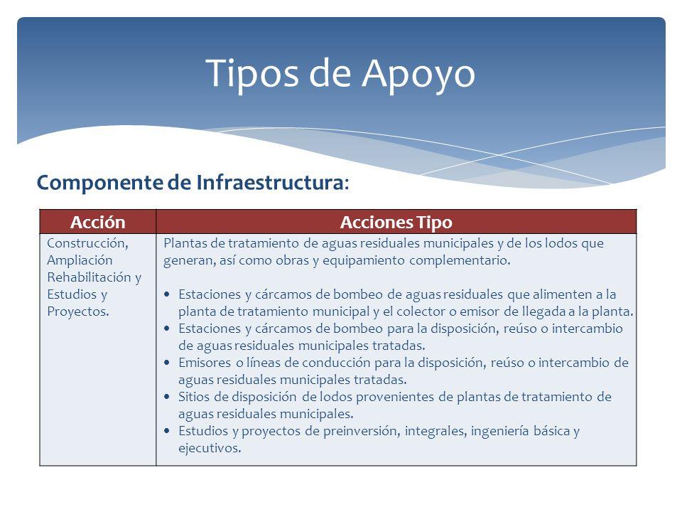 Tipos de Apoyo Componente de Infraestructura: Acción Acciones Tipo