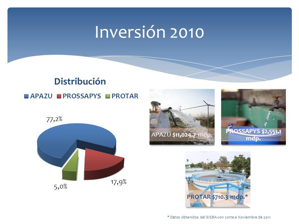 * Datos obtenidos del SISBA con corte a Noviembre de 2011