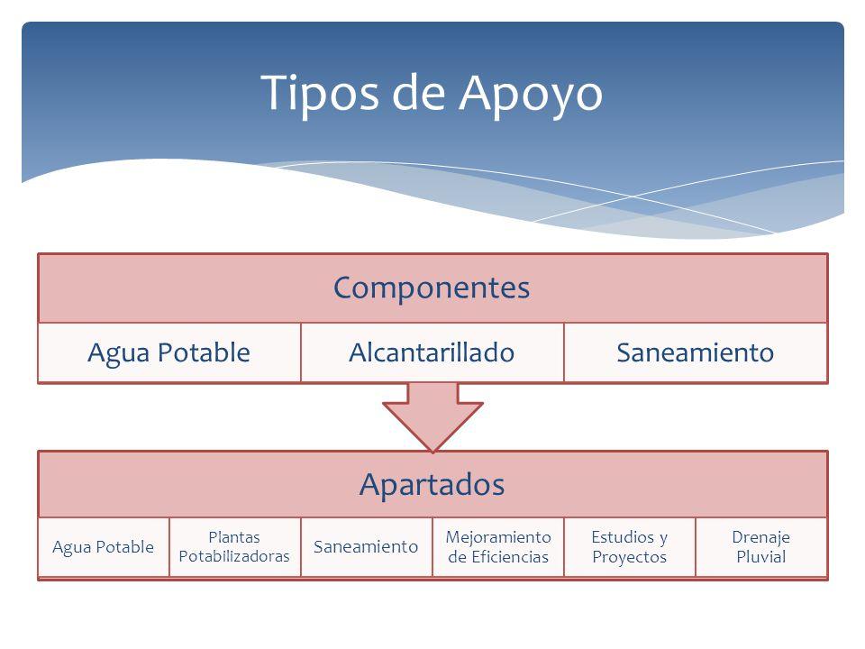 Tipos de Apoyo Componentes Apartados Agua Potable Alcantarillado