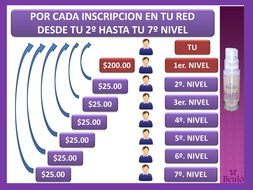 POR CADA INSCRIPCION EN TU RED DESDE TU 2º HASTA TU 7º NIVEL