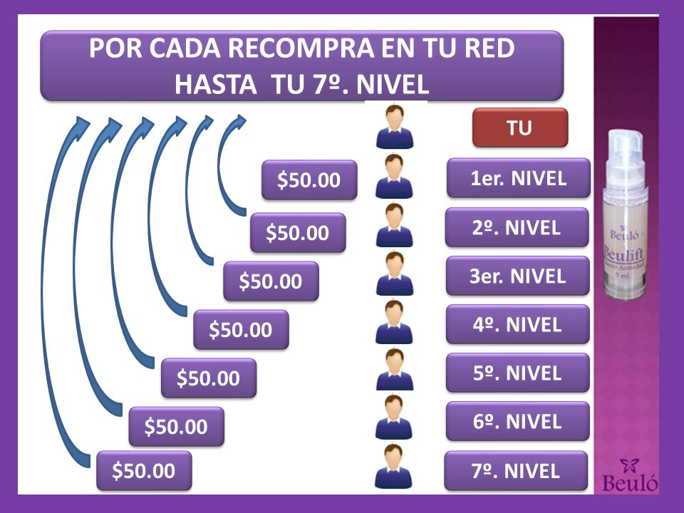 POR CADA RECOMPRA EN TU RED HASTA TU 7º. NIVEL