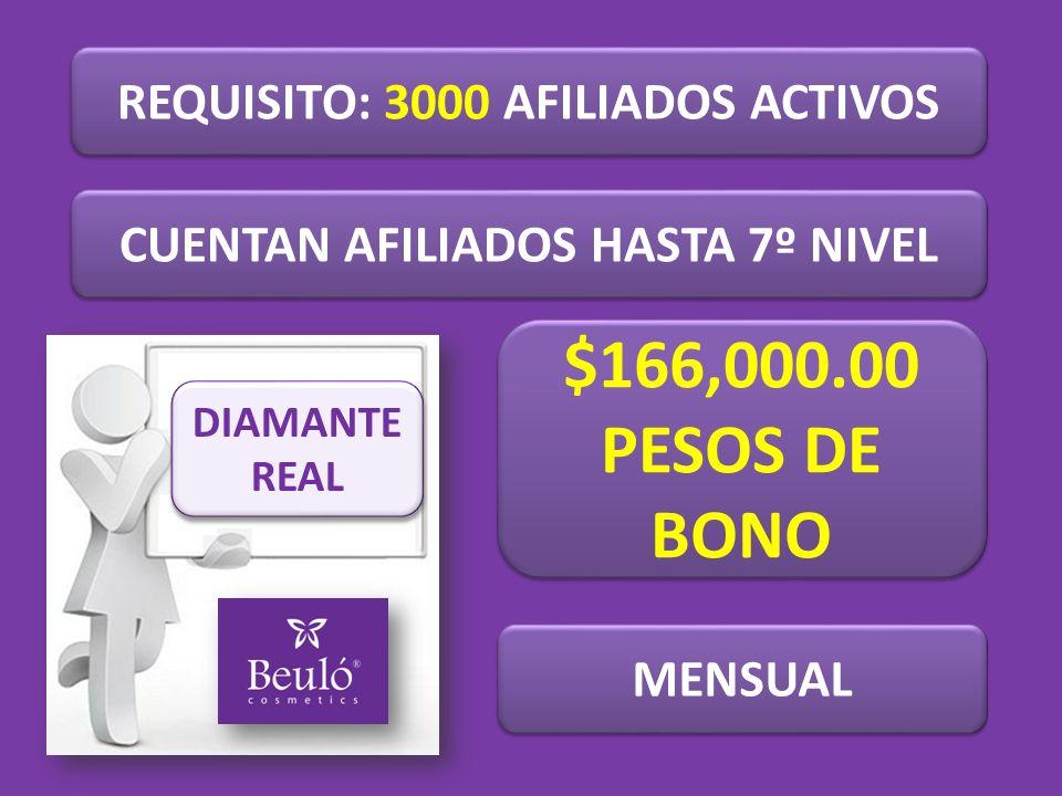 REQUISITO: 3000 AFILIADOS ACTIVOS CUENTAN AFILIADOS HASTA 7º NIVEL