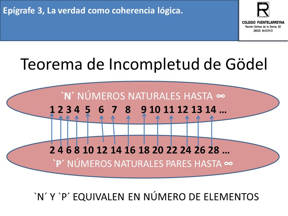 Teorema de Incompletud de Gödel