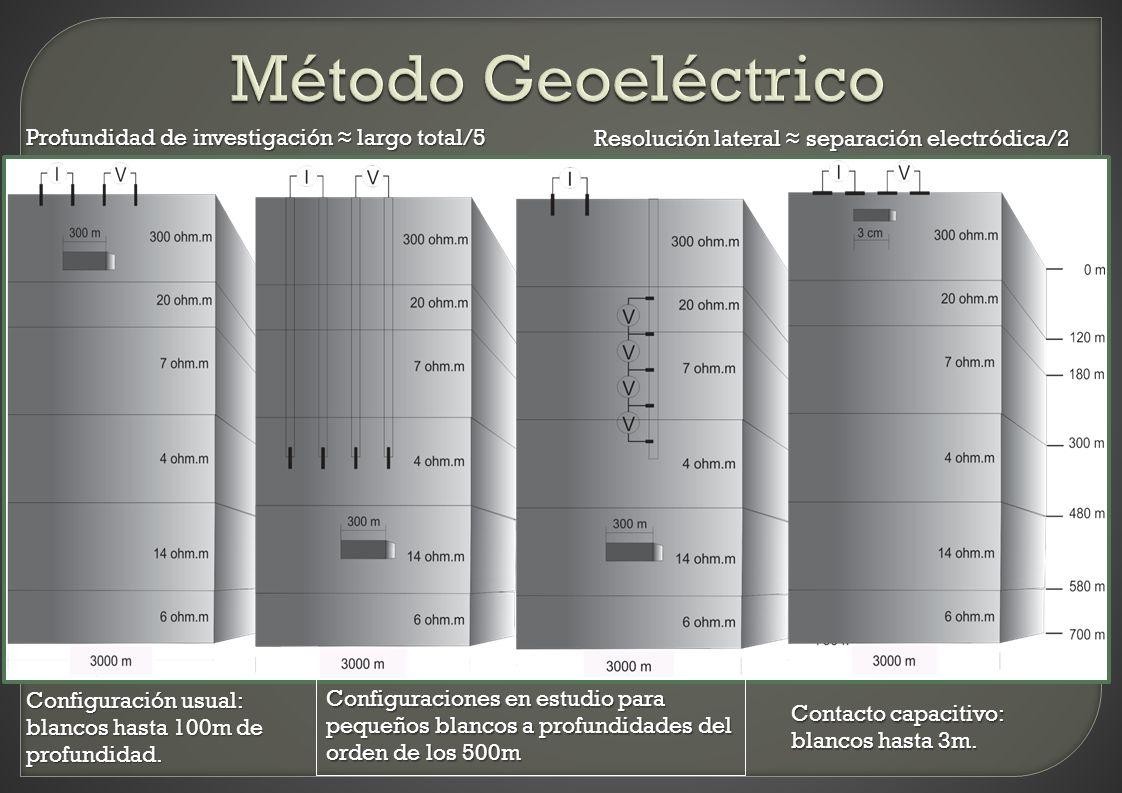 Método Geoeléctrico Profundidad de investigación ≈ largo total/5