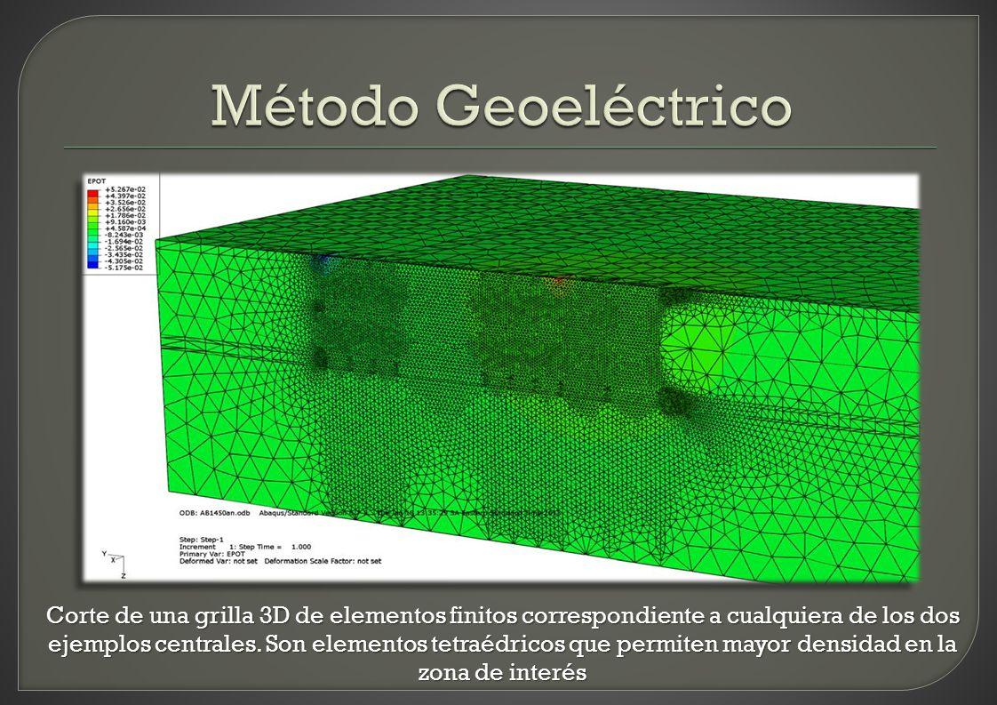 Método Geoeléctrico