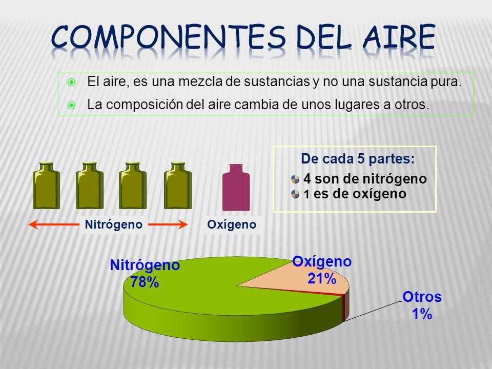 Componentes del aire El aire, es una mezcla de sustancias y no una sustancia pura. La composición del aire cambia de unos lugares a otros.