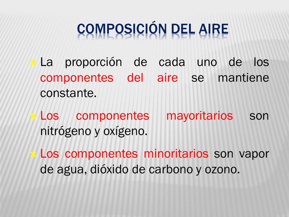 05 Composición del aire. La proporción de cada uno de los componentes del aire se mantiene constante.