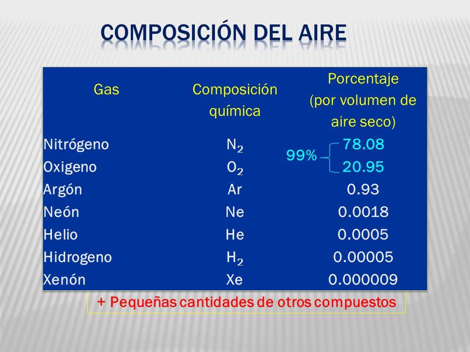 + Pequeñas cantidades de otros compuestos