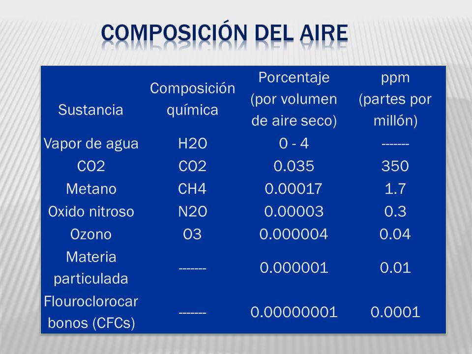 Composición del Aire Sustancia Composición química