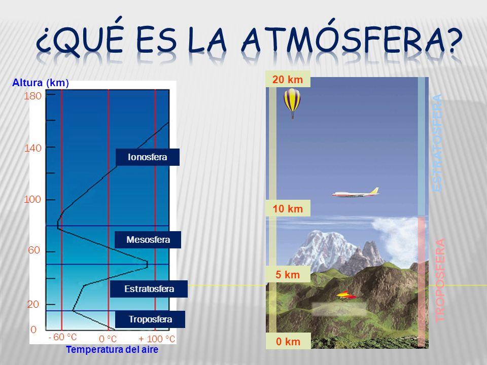 ¿Qué es la atmósfera ESTRATOSFERA TROPOSFERA 20 km Altura (km) 180