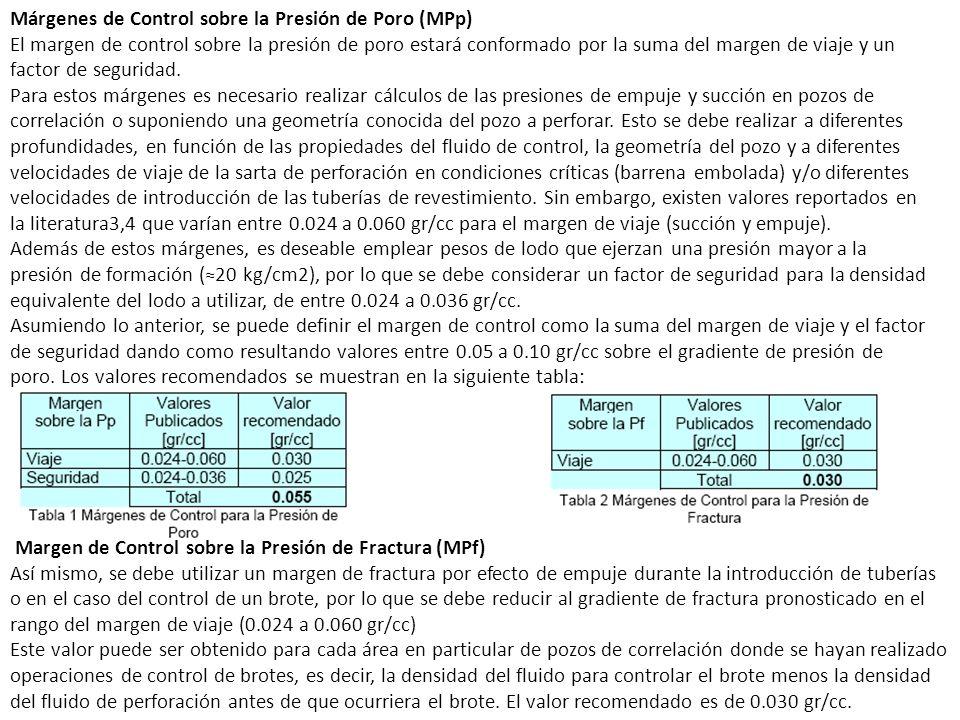 Márgenes de Control sobre la Presión de Poro (MPp)