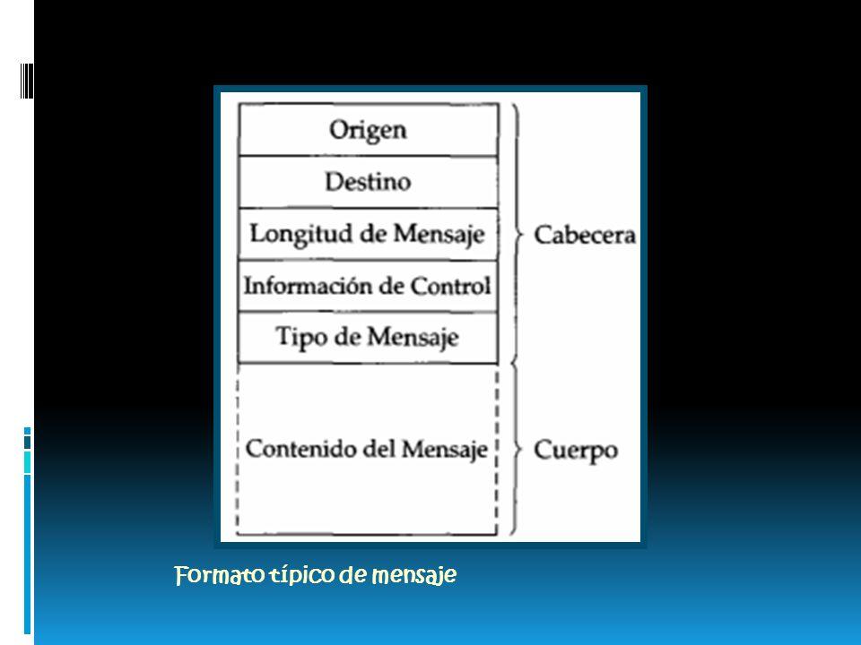 Formato típico de mensaje