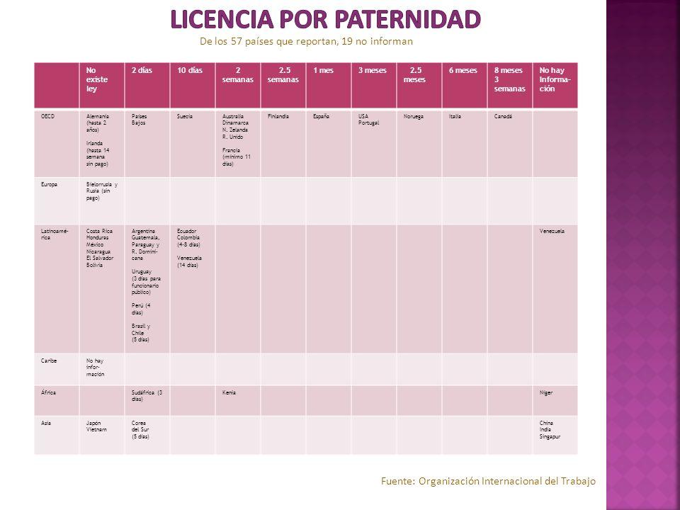 Licencia por Paternidad