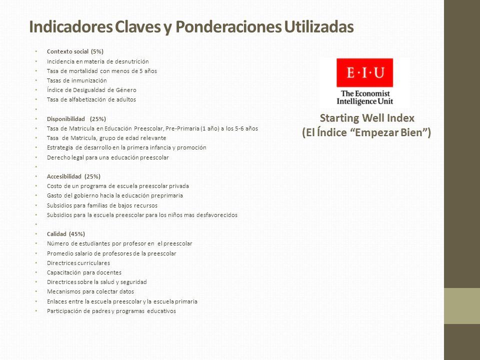 Indicadores Claves y Ponderaciones Utilizadas