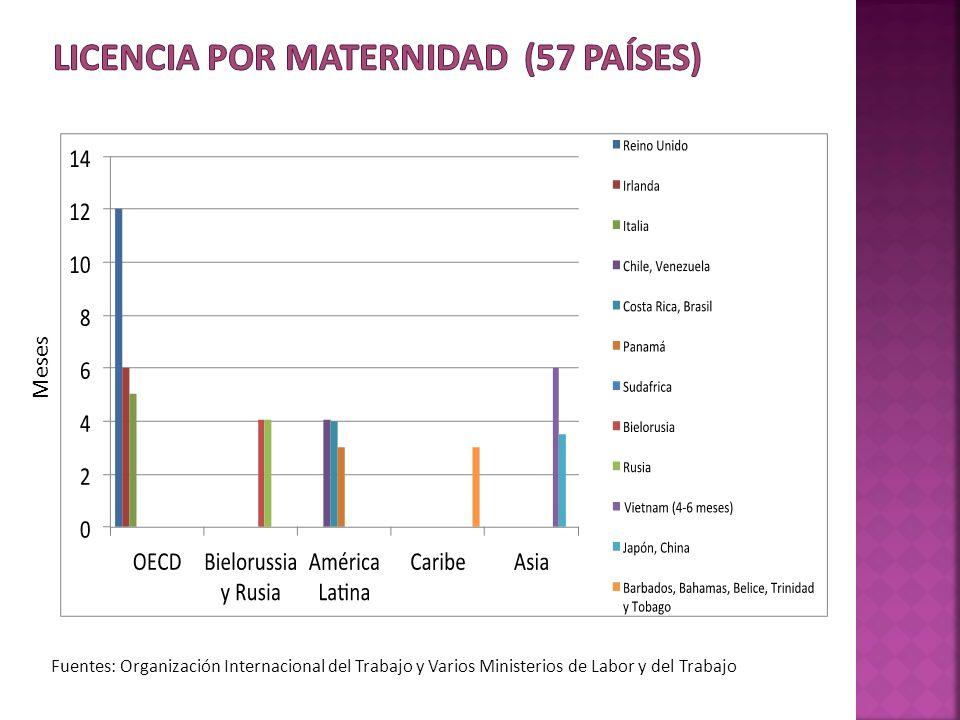 Licencia por Maternidad (57 países)