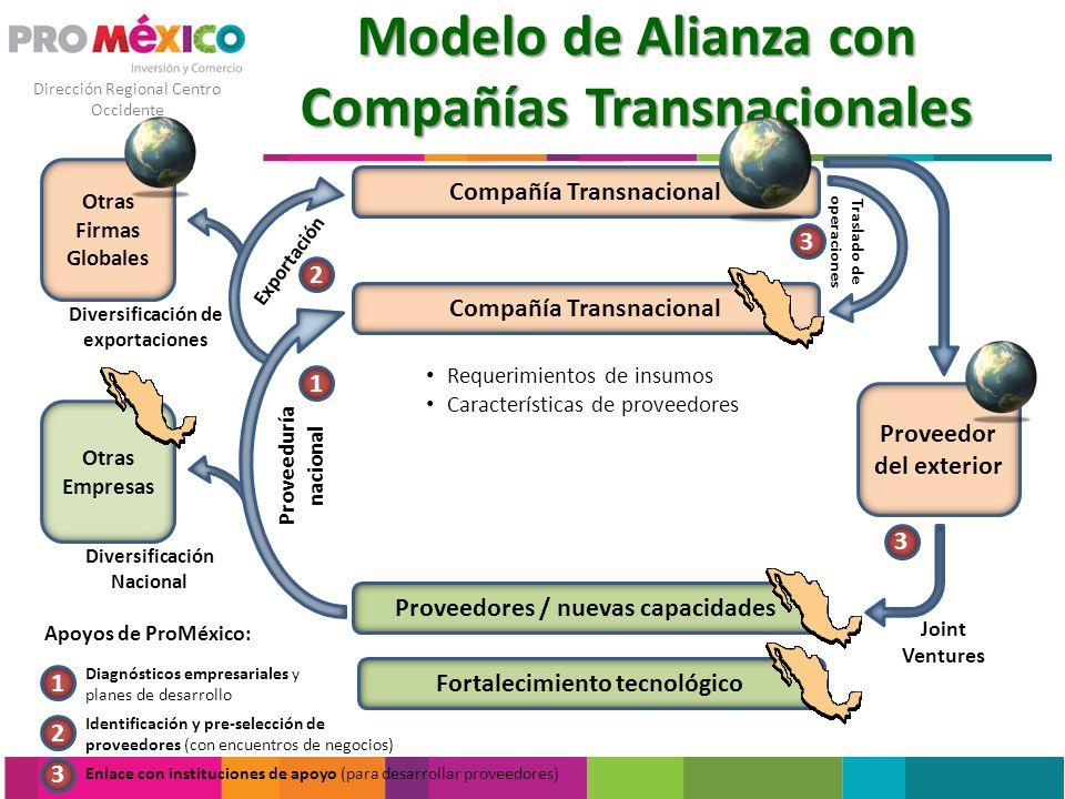 Modelo de Alianza con Compañías Transnacionales