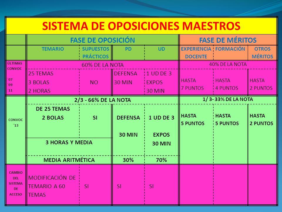 SISTEMA DE OPOSICIONES MAESTROS CAMBIO DEL SISTEMA DE ACCESO