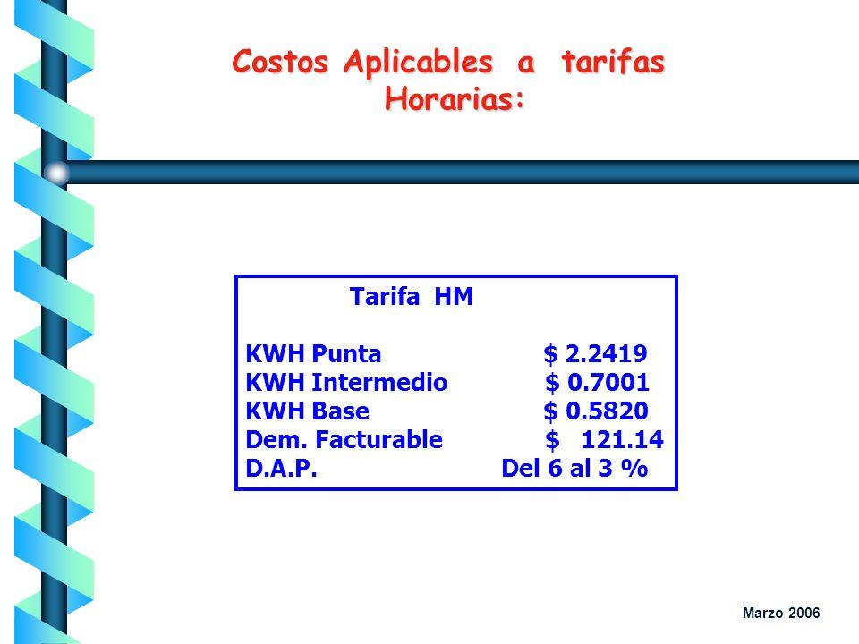 Costos Aplicables a tarifas