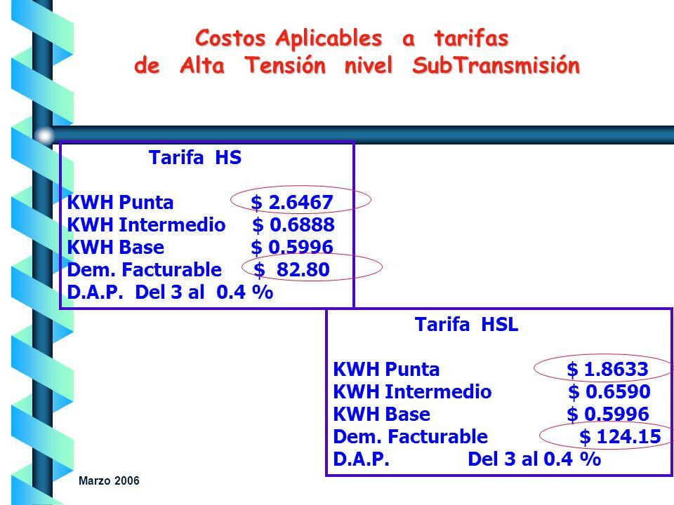 Costos Aplicables a tarifas de Alta Tensión nivel SubTransmisión