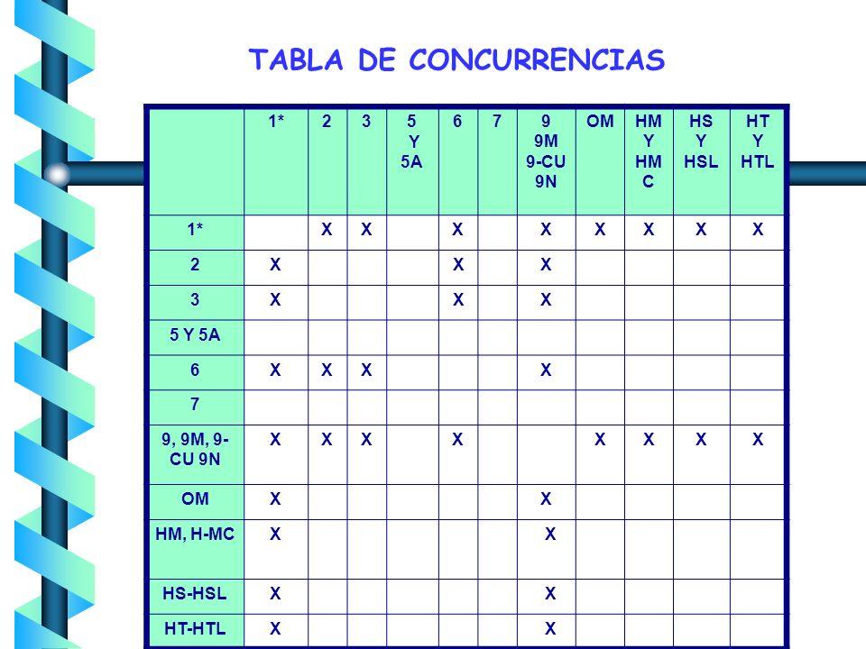 TABLA DE CONCURRENCIAS