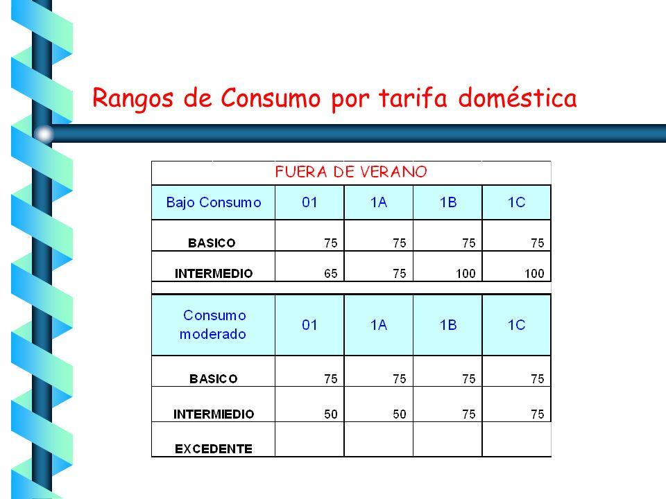 Rangos de Consumo por tarifa doméstica