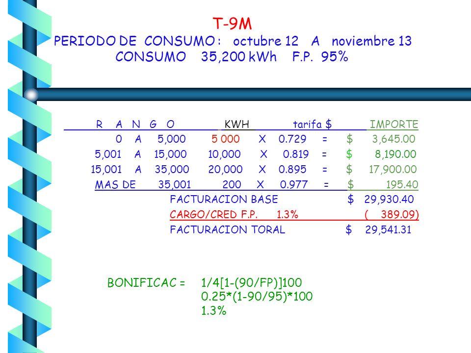 T-9M PERIODO DE CONSUMO : octubre 12 A noviembre 13 CONSUMO 35,200 kWh F.P. 95%