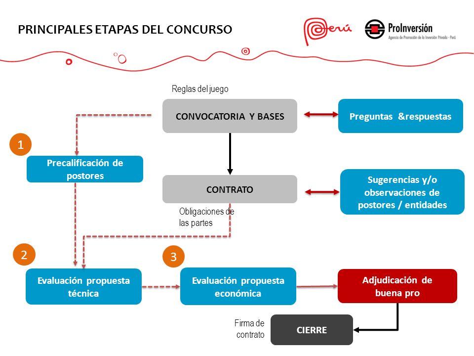 PRINCIPALES ETAPAS DEL CONCURSO