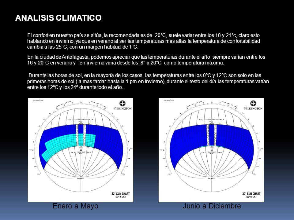 ANALISIS CLIMATICO Enero a Mayo Junio a Diciembre