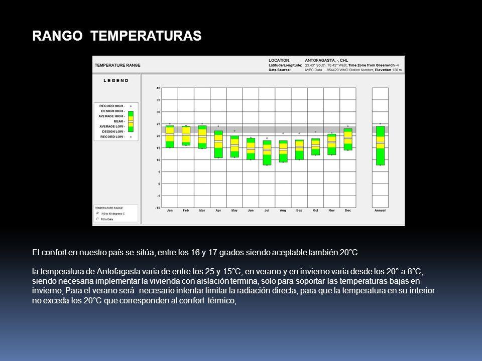 RANGO TEMPERATURAS El confort en nuestro país se sitúa, entre los 16 y 17 grados siendo aceptable también 20°C.