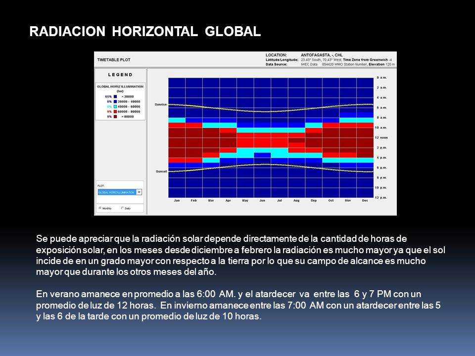 RADIACION HORIZONTAL GLOBAL